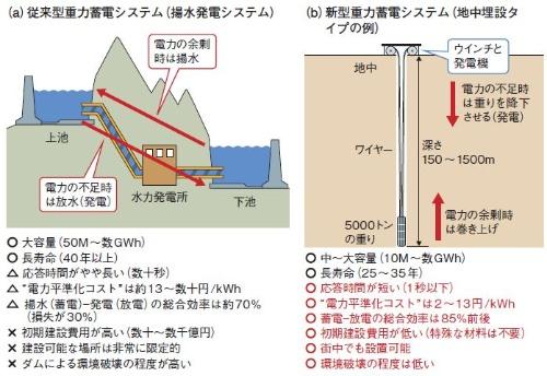図2 新しい重力蓄電が揚水発電の課題の多くを解決