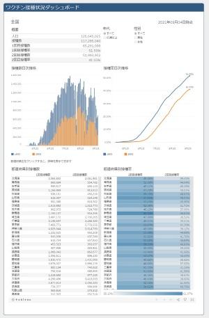 日本政府の「ワクチン接種状況ダッシュボード」