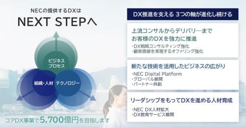 DXへの取り組み強化の概要