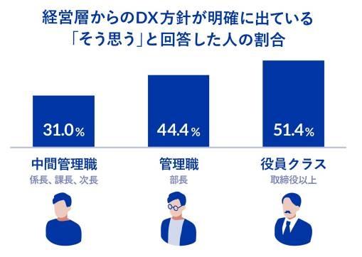 「経営層からのDX方針が明確に出ている」と回答した人の役職別割合