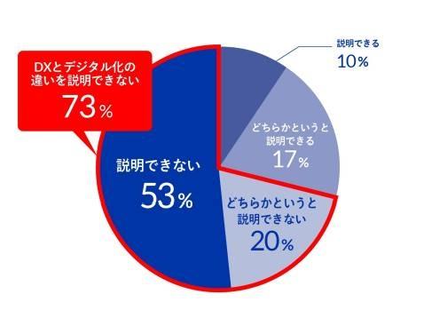 「DXとデジタル化の違いを説明できるか」という設問に対する回答の割合