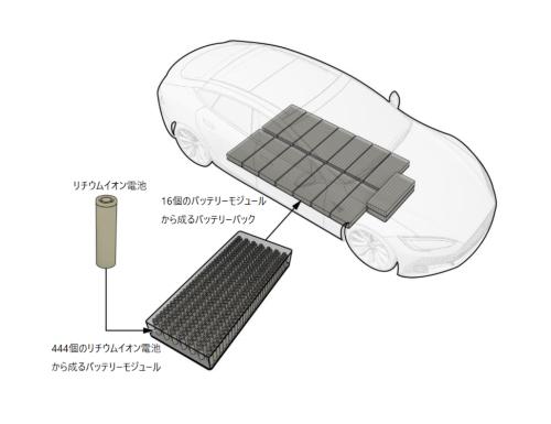 図2 テスラのモデルSのバッテリーの構造