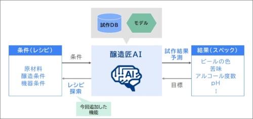 「醸造匠AI」の「試作結果予測機能」と「レシピ探索機能」