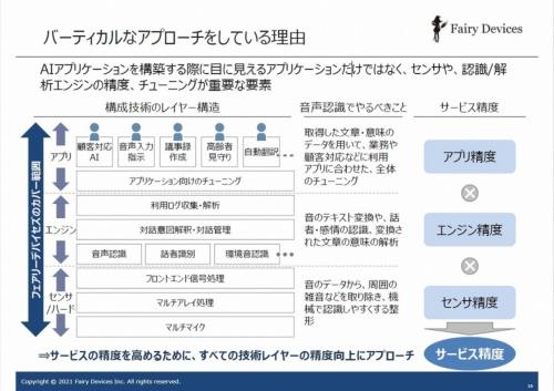 フェアリーデバイセズはソフトウエアからハードウエアまで包括的にカバーしている。理由を「サービスの精度を高めるため」と説明する