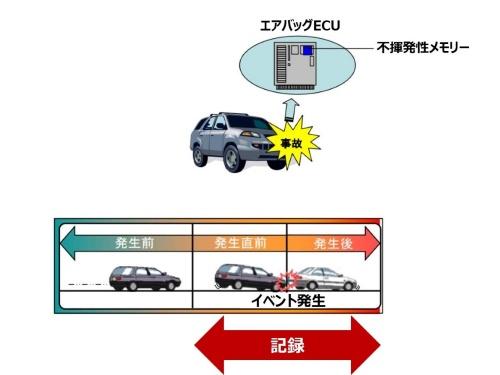 図2 EDRの概要