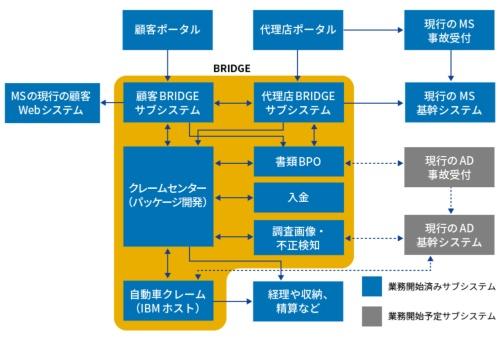 保険金支払いシステム「BRIDGE」のシステム構成図。注)MS:三井住友海上火災保険、AD:あいおいニッセイ同和損害保険