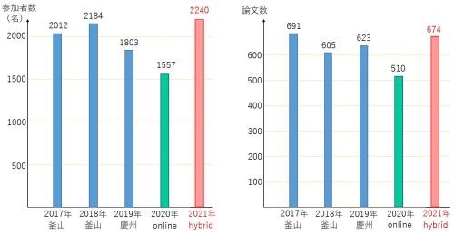 図1 IMIDの参加者数と論文数の推移(過去4年分との比較)