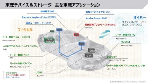 電動化は、図中の緑色文字で示したようにクルマの各所で進む