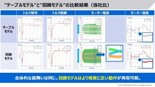 電子回路部分を詳細な回路モデルに置き換えることで、解析精度が上がる