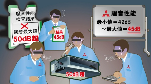 三菱電機の業務用エアコンで性能不正が発覚