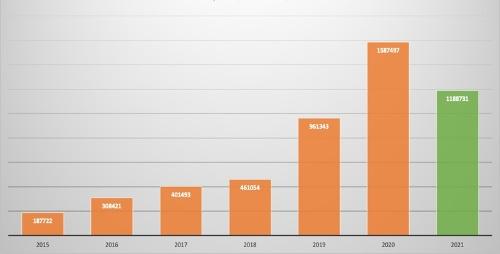 図1●CAISO管内における太陽光・風力発電への出力抑制量・年推移