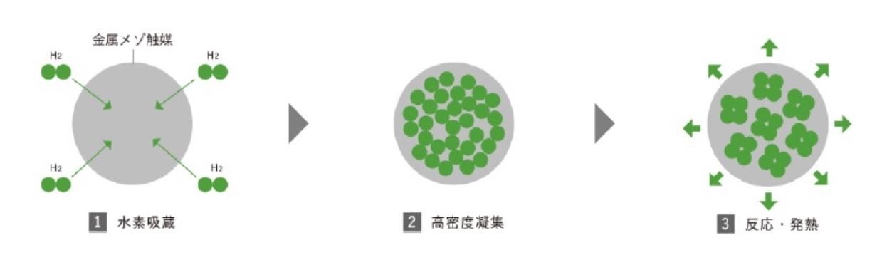 図1●量子水素エネルギーの原理イメージ (出所:NEDO)