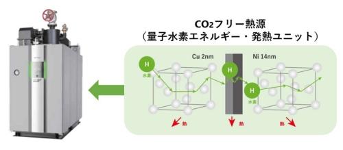 図4●「量子水素エネルギー」による発熱ユニットとボイラーのイメージ