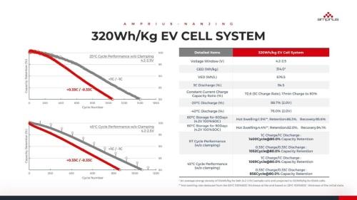 320Wh/kg品の特性