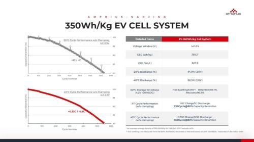 350Wh/kg品の特性