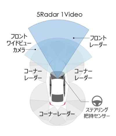 新システムのセンサー構成