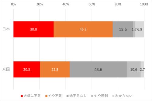 事業戦略上、変革を担う人材の「量」の確保。日本企業の76%は変革を担う人材の量が不足している