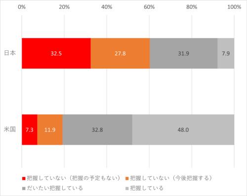 ITリテラシーレベルの認識・把握。日本企業の6割超が自社のITリテラシーを把握していない