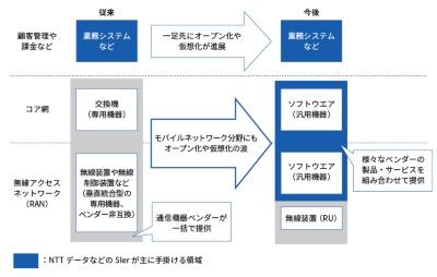 オープン化や仮想化の進展でNTTデータの参入余地が拡大
