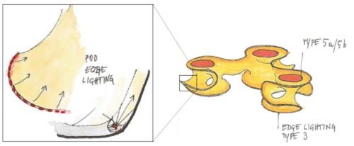 膜構造の照明手法スケッチ。内照用に色変化するRGBWのLEDを縁に組み込み、中央3カ所に天井埋め込み照明を設置した(写真:© Arup)