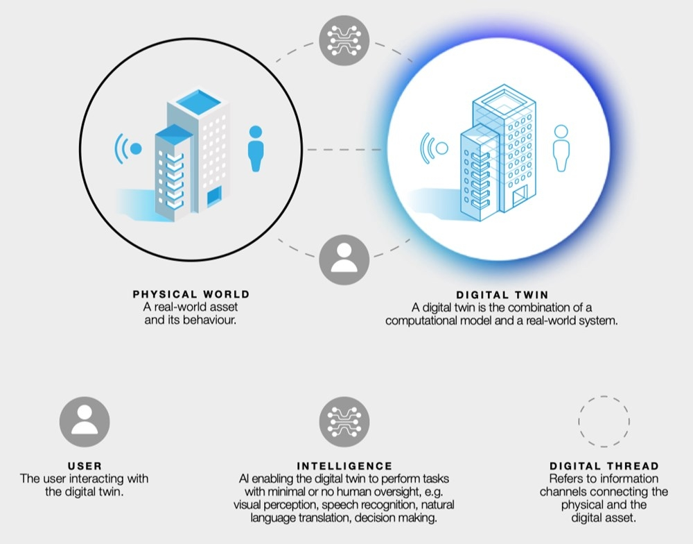 デジタルツインの概念図。デジタル建物を使ってシミュレーションし、将来の状態を予測する。その結果を基に、実建物に対して最適なオペレーションを行い、運用効率を最大化することを目指す(資料:Arup)