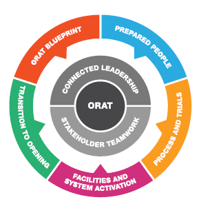 ORATの7つの重点管理項目を示すダイヤグラム。1. ORAT BLUEPRINT、2. PREPARED PEOPLE、3. FACILITIES AND SYSTEM ACTIVATION、4. PROCESS AND TRIALS、5. TRANSITION TO OPENING、6. CONNECTED LEADERSHIP、7. STAKEHOLDER TEAMWORK(資料:Arup)
