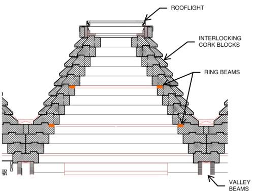 屋根の断面図。幅約350㎜、高さ180㎜のコルクブロックで構成し、コルクで構成した屋根の面外変形を木材のリング梁(はり)で抑え、トップライト部分の浮き上がりを抑える(資料:Arup)