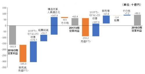 図1●シャープ営業利益の増減分析