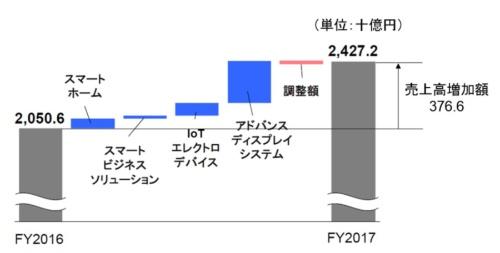 図4●売上高の増減分析