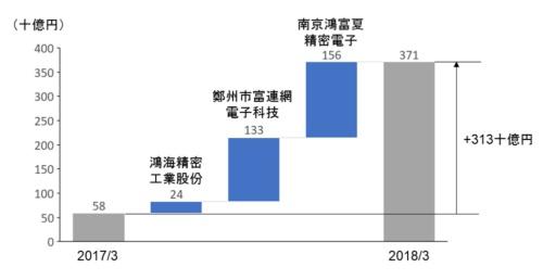 図5●鴻海グループ内売上高の増加分