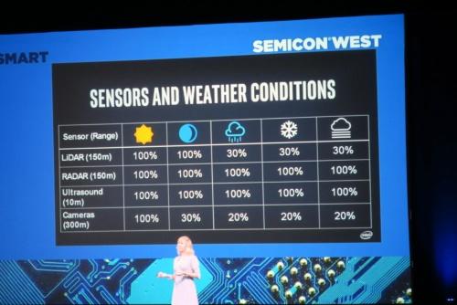 SEMICON WestのIntel基調講演