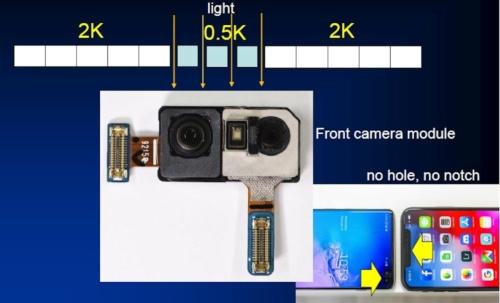 サムスンの次世代ディスプレーのイメージ。ディスプレーの一部分に画素の粗い部分を作り、この下にカメラを設置する。ノイズ対策や画像補正など、プロセッサーへの負荷が大きくなる(図:フォーマルハウト・テクノ・ソリューションズ)