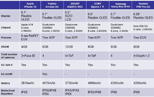 6機種の仕様の比較