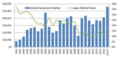 図1●半導体製造装置市場と日本市場シェアの推移