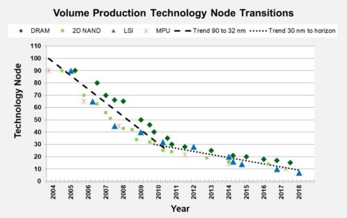 図●32nmプロセスを境に減速する微細化の進捗