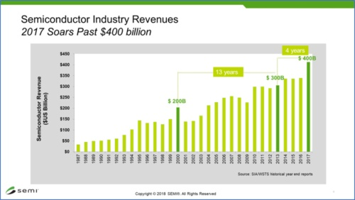 半導体産業の市場規模の推移