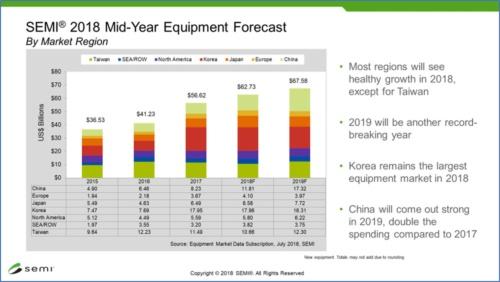半導体製造装置の市場予測
