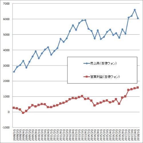 Samsung Electronicsの業績データ
