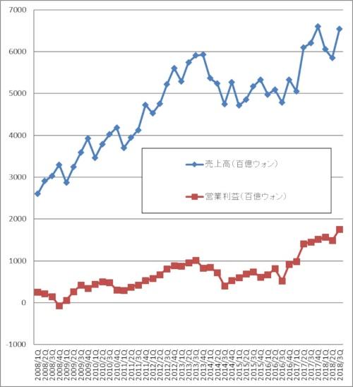 Samsung社の業績データ