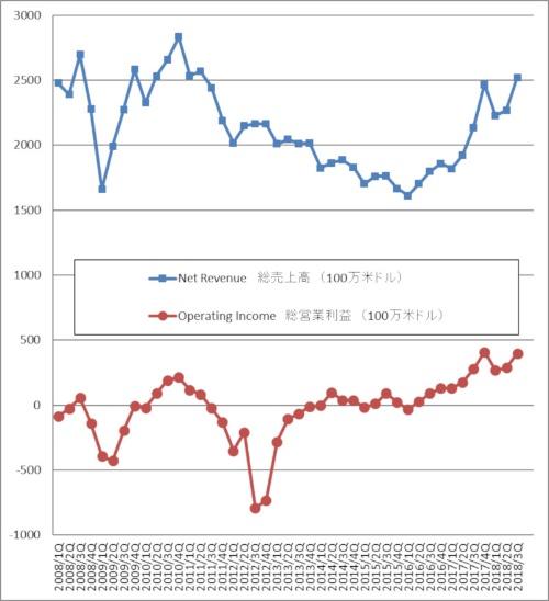 STMicroelectronics社の業績データ
