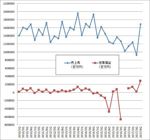 東芝の業績データ