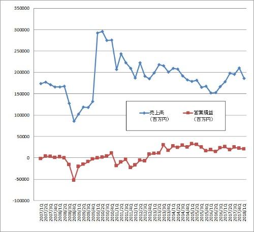 ルネサス エレクトロニクスの業績データ