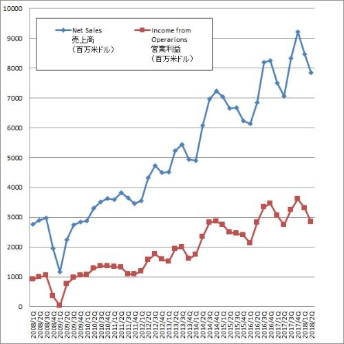 TSMCの業績データ