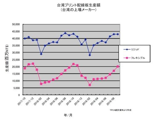 図1 台湾プリント基板の生産金額(台湾の上場メーカーの売上高)