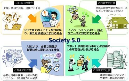 図1 Society 5.0で実現する社会