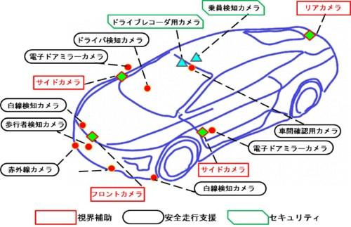 図1 カメラ搭載位置と機能