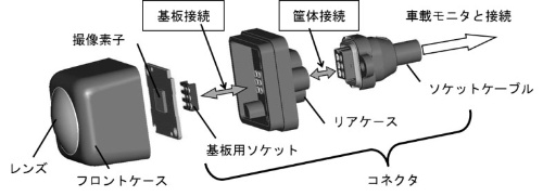 図2 コネクタと接続(搭載)箇所