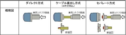 図3 カメラモジュールの主な接続方法