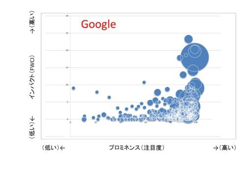 図2●GoogleのAI関連の論文を調べた。選択と集中が進んでいると推測できる。