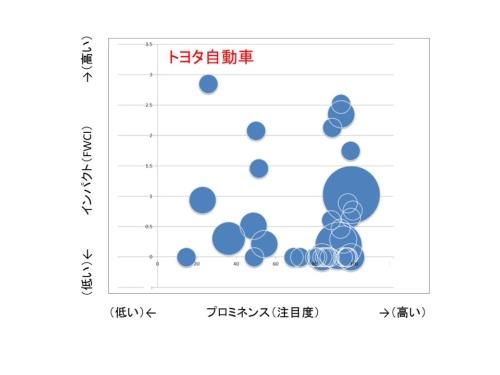 図3●トヨタ自動車のAI関連の論文を調べた。プロミネンス(注目度)の高い研究テーマを手掛けていることが分かる。
